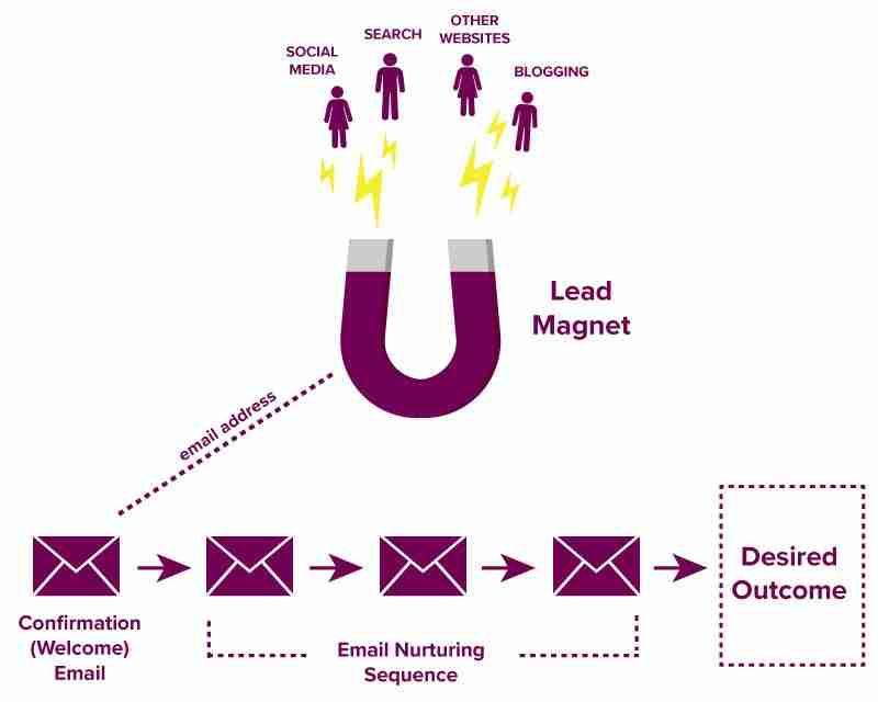 Automated lead generation funnels can help your business generate leads and nurture prospects