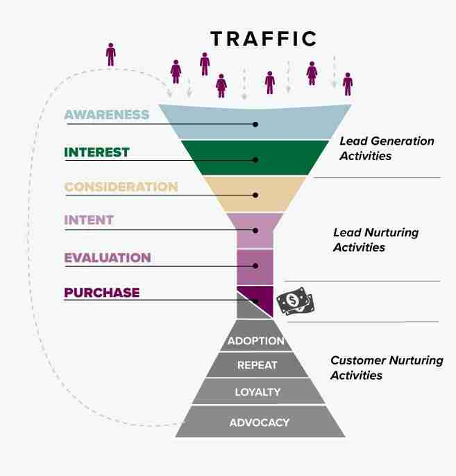 Lead generation funnels provide information to help your customers' buying decision process